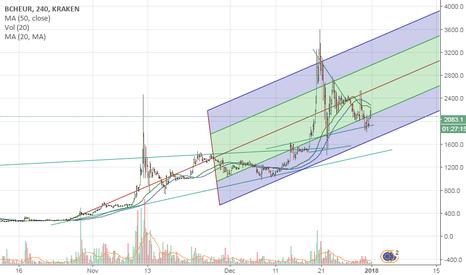 BCHEUR: Bitcoin Cash Update