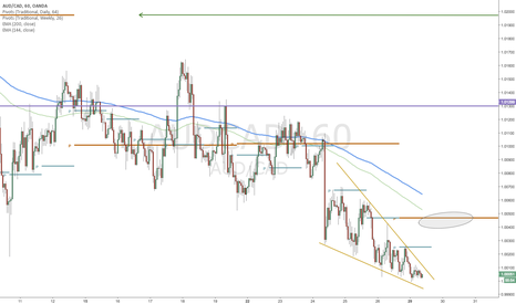 AUDCAD: AUDCAD-Short-Falling Wedge