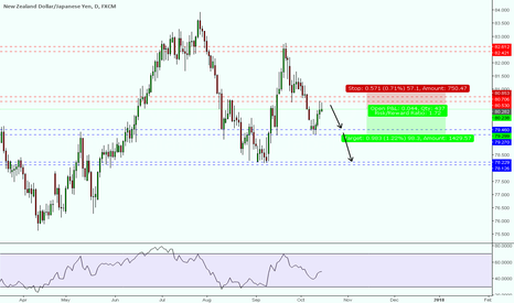 NZDJPY: NZDJPY short on daily key level