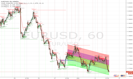 EURUSD: Possible Reversal on $EURUSD, Strong Support 1.1695