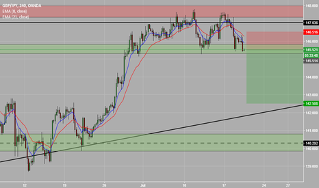 GBPJPY: GJ short, before the big big move to the up side comes