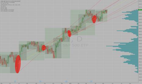 SPY: S&P500 - Trendlines using the Last Week of the Quarterly Range