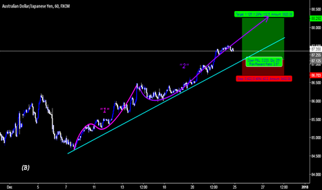 AUDJPY: AUDJPY | BULLS great progress
