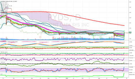 PYDS: pennies to thousands above cloud above 50 ma good volume