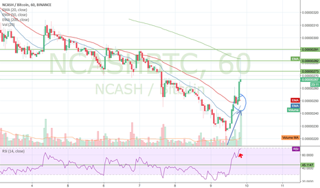 NCASHBTC: Volume Supporting Move Gotta post! Cash Is King