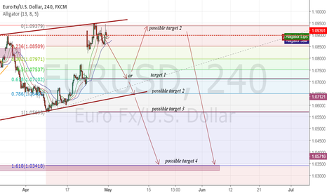 EURUSD: short targets for now