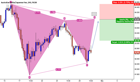 AUDJPY: AUDJPY - Possibile Gartley
