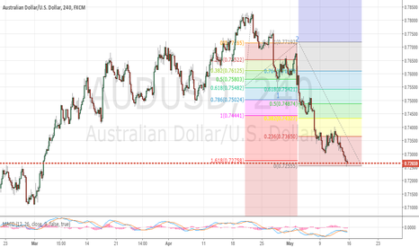 AUDUSD: AUDUSD - wait for the correction and sell