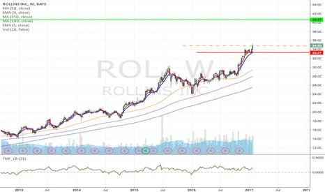 ROL: ROL - Long term growth, Next target $40.67