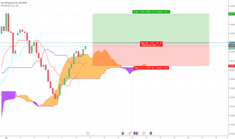 EURJPY: EUR/JPY Bullish Ichimoku Trade Idea