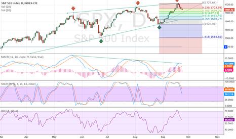 SPX: SPX - Bearish daily chart