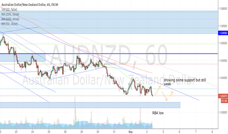 AUDNZD: AUDNZD lacking direction, but still on the ropes