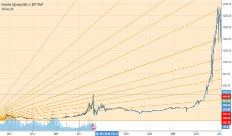 BTCUSD: Биткоин фрактал. 19700$ в 2023 году