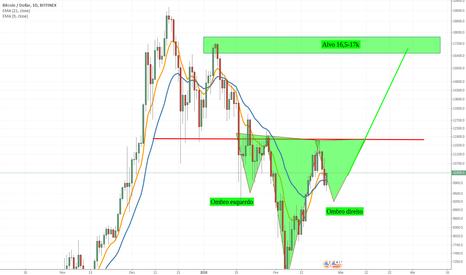 BTCUSD: Bitcoin formando padrão Ombro-Cabeça-Ombro invertido