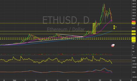 ETHUSD: $ETHUSD - Daily Chart. #Ethereum