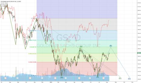 GS: GS Short Term Bullish