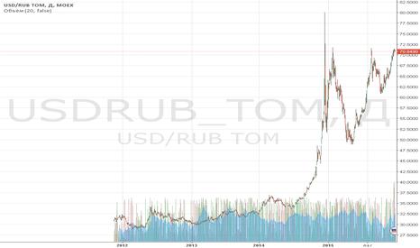 USDRUB_TOM: Обзор за 22 декабря: доллар сдался