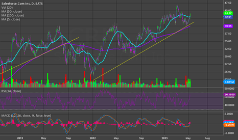 CRM: Watching CRM for trend break