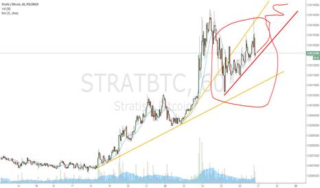 STRATBTC: Nice trendline