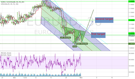 EURUSD: euro 15