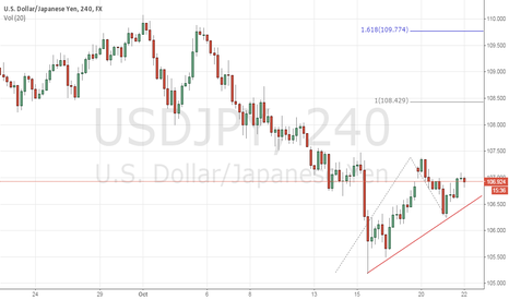 USDJPY: USDJPY Trade with FXStrada, Your trusted signal provider.