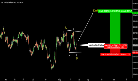 USDCHF: USDCHF. Buy on dips. Risk/Reward > 4