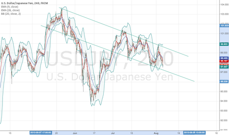 USDJPY: USDJPY box moving