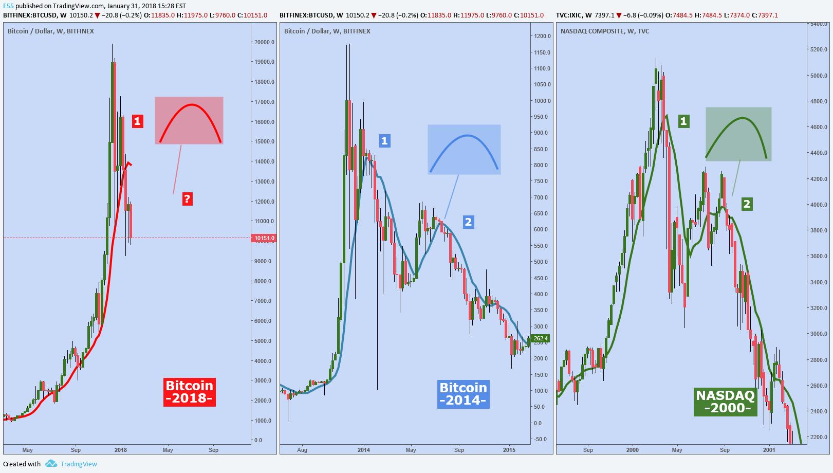 btc vs usd tradingview
