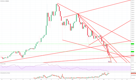 BTCUSD: Buy BTC around 5900