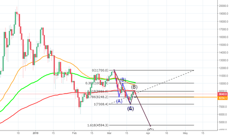 BTCUSD: TELL THE TRUTH AND MAKE IT SIMPLE