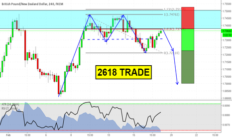 GBPNZD: 2618 at market on GBPNZD