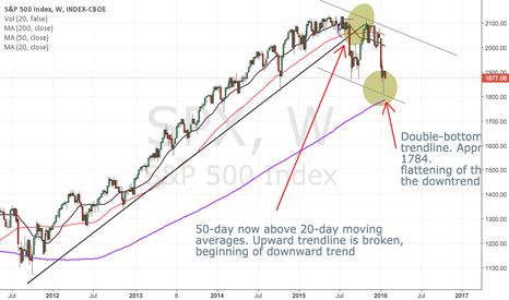 SPX: Downtrend in the S&P