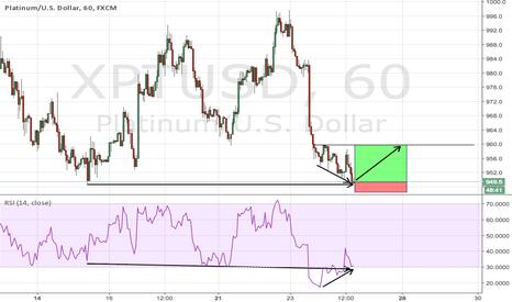 XPTUSD: Strong bullish divergence on platinum