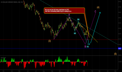 DXY: We can see last one more small down on DXY.