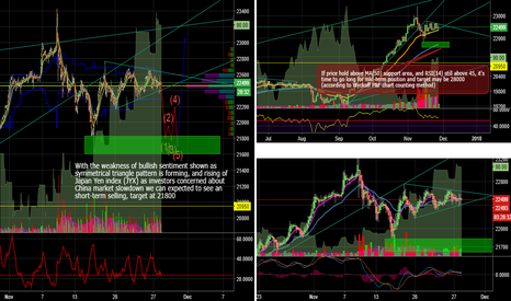 JPN225: Short-term selling but mid-term bullish for Nikkei