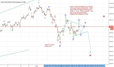 NIFTY: Triangle in wave iv position ?