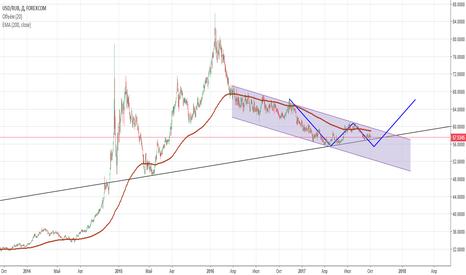 USDRUB: Доллар-рубль. Краткосрочно шорт