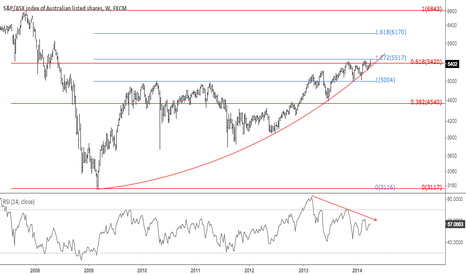 AUS200: AUS200: Aussie stocks about to correct or what patience means
