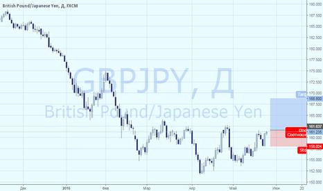 GBPJPY: GBPJPY:  переход в восходящий тренд