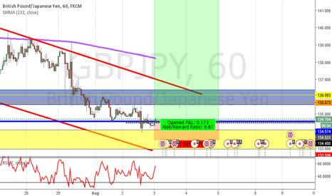 GBPJPY: GBP/JPY : Buy 08/03/2016