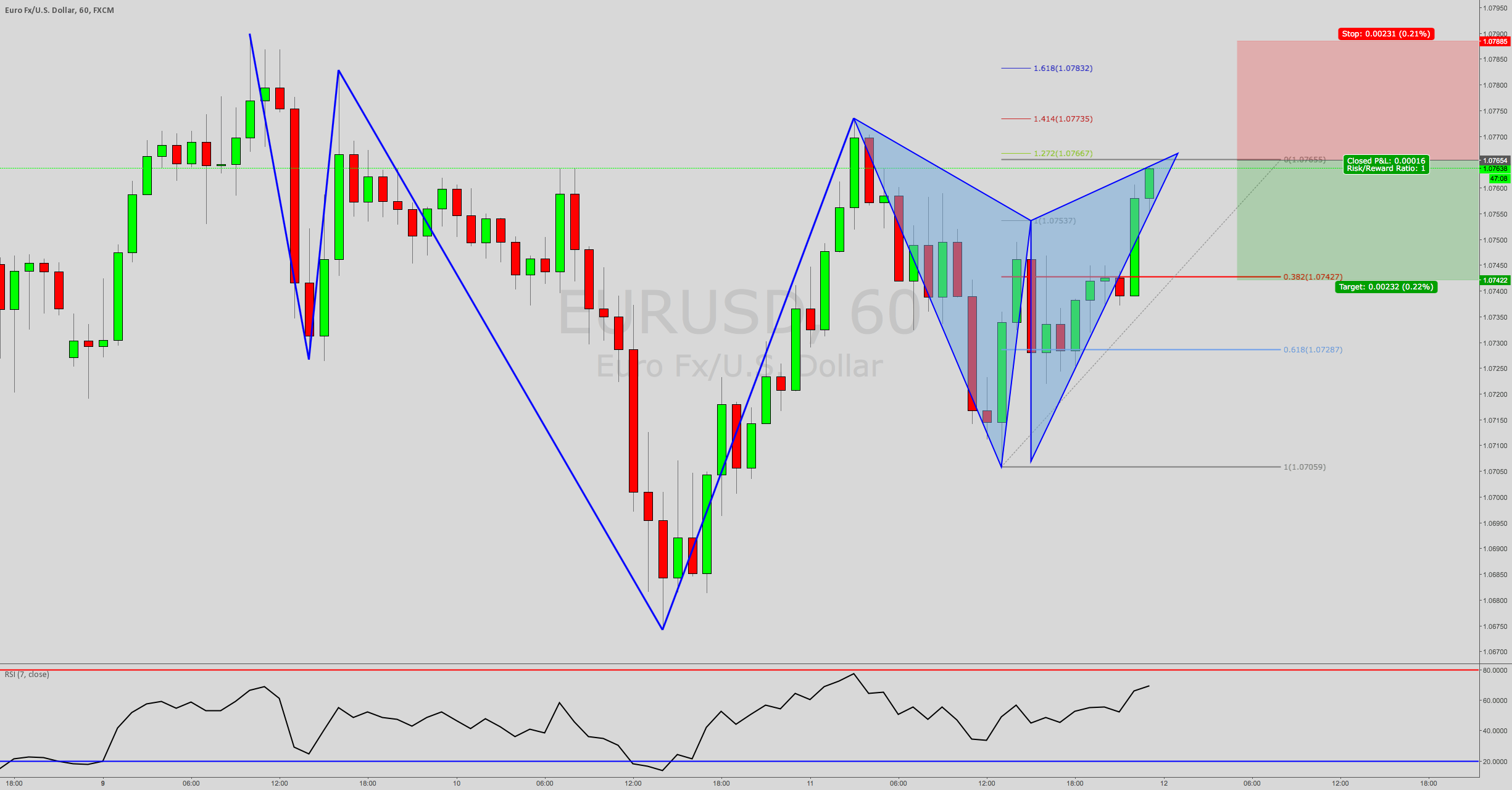 Bearish Gartley EURUSD within Trend 60 min