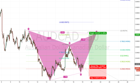 AUDCAD: MY FIRST ATTEMPT AT THE GARTLET PATTERN