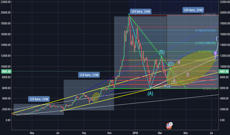 BTCUSD: the sweet season of market after break out resistance 0.2 fibo