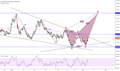 EURGBP: EUR/GBP - Possible bearish butterfly | 4H chart