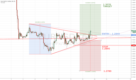 EURUSD: EURUSD - Breakout from symetrical triangle above 1.2940