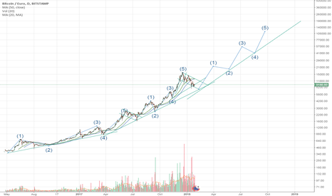 BTCEUR: BTC- Path to 100K