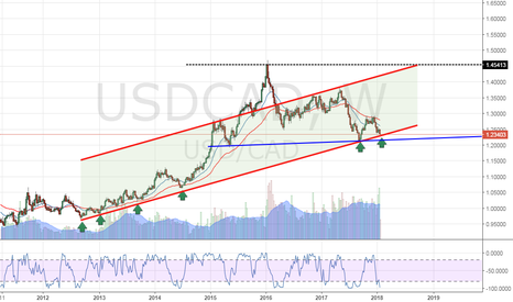 USDCAD: USDCAD on its weekly support channel