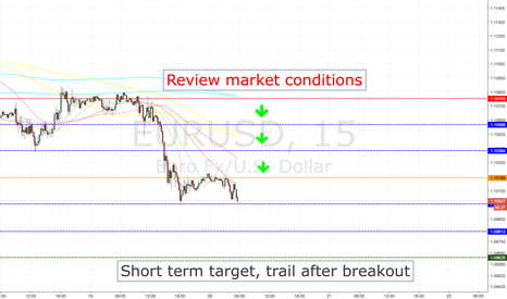 EURUSD: EURUSD SHORT ENTRY LEVELS, TOKYO SESSION ONLY
