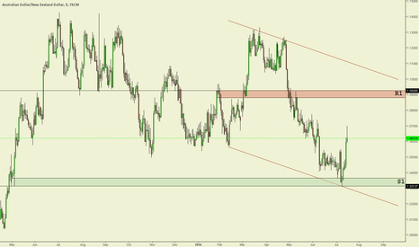 AUDNZD: AUD/NZD Daily chart technical analysis.