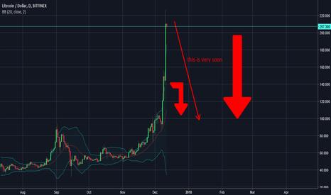 LTCUSD: Litecoin dump coming soon !!
